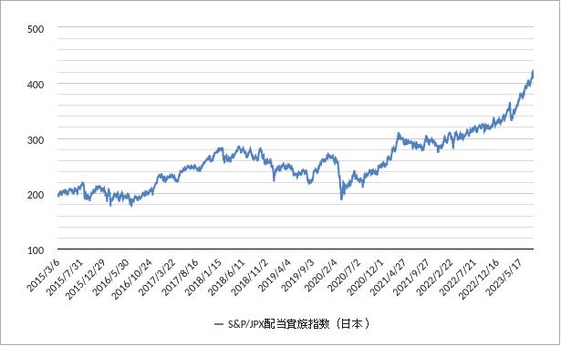 配当貴族指数(日本)チャート(トータルリターン)