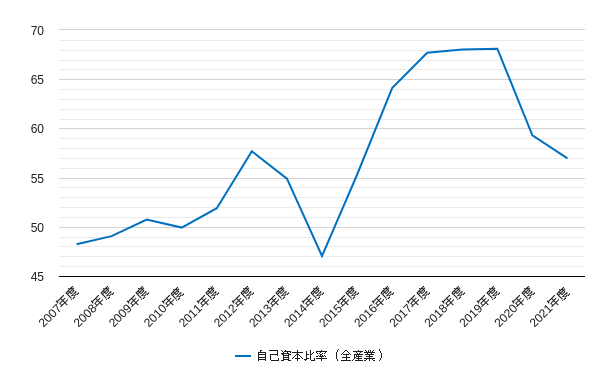 マザーズの自己資本比率のチャート