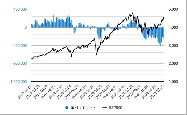 sp500先物の投機筋ポジションのチャート