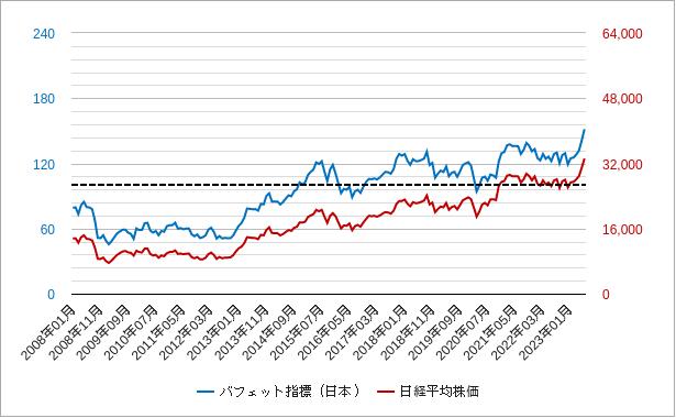 バフェット指標と日経平均株価のチャート