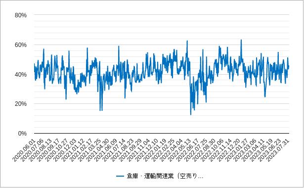 倉庫運輸関連の空売り比率チャート