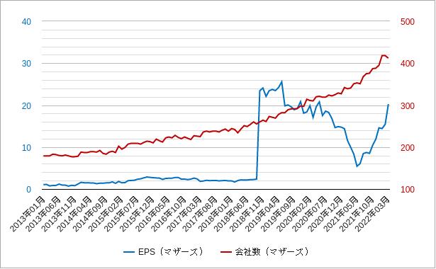 マザーズepsと会社数チャート