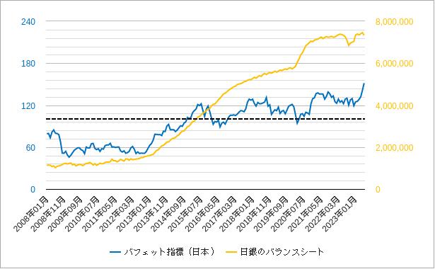 日銀のバランスシートとバフェット指標のチャート