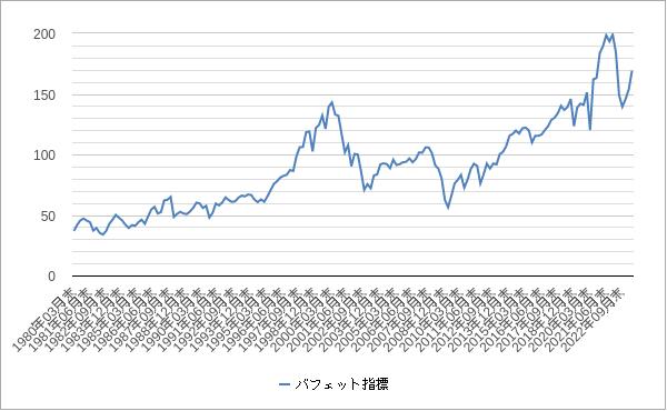 バフェット指標(バフェット指数)チャート