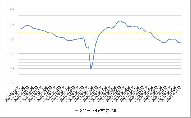 グローバル製造業pmiチャート