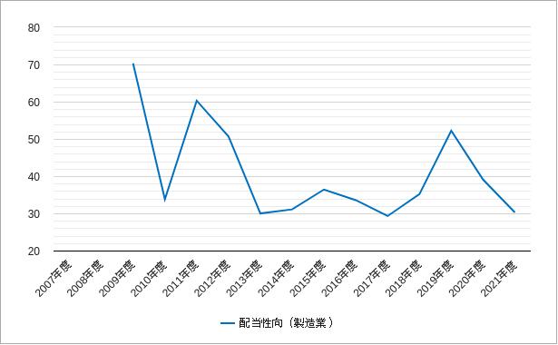 東証一部の製造業の配当性向