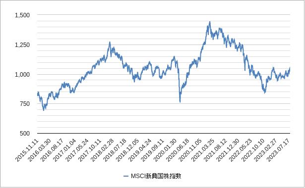 msci新興国株指数チャート