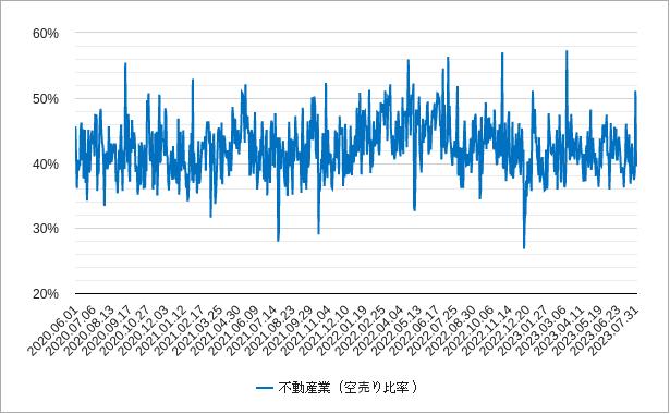 不動産の空売り比率チャート