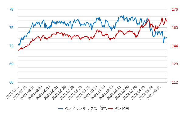 ポンドインデックスとポンド円の比較チャート