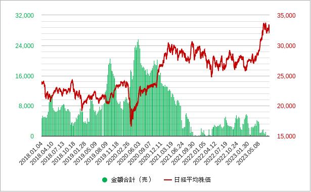 プログラム売買(売りポジション)チャート