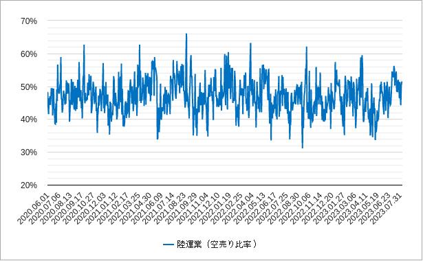 陸運の空売り比率チャート