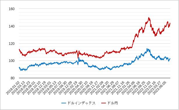 ドルインデックスとドル円の比較チャート