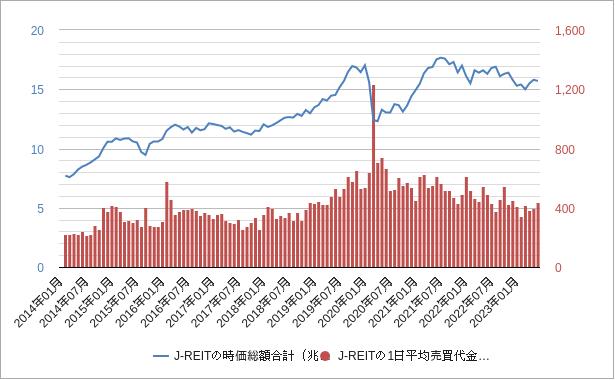 reit時価総額と売買代金のチャートとグラフ
