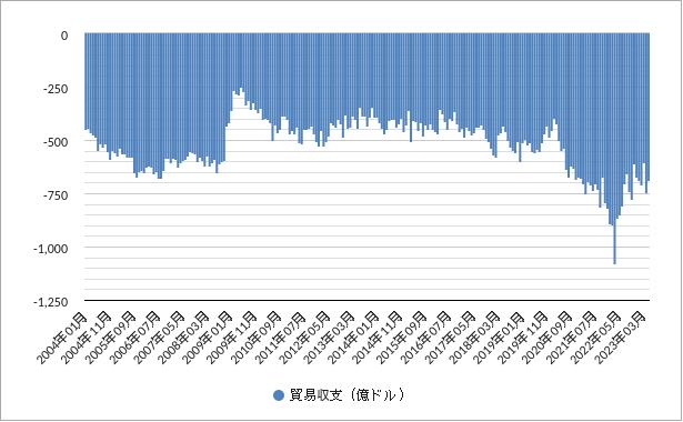 貿易収支(米国・アメリカ)グラフ