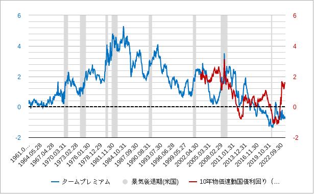 タームプレミアム(米国・アメリカ)チャート