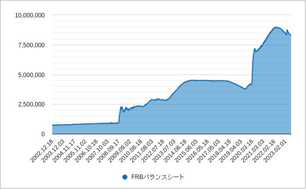 frbバランスシート(総資産)チャート