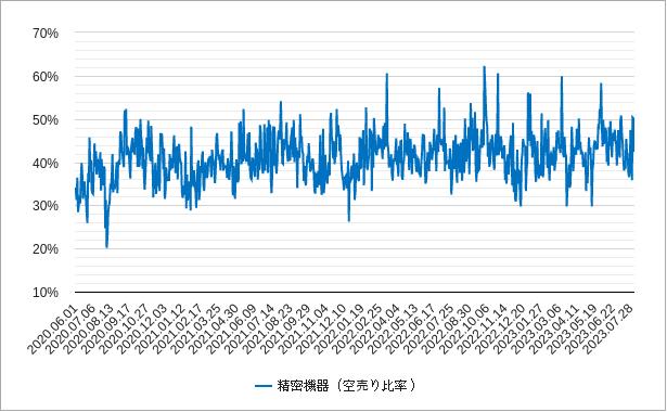 精密機器の空売り比率チャート