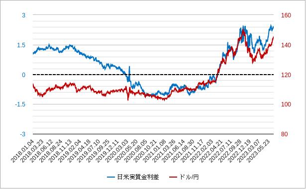 日米実質金利差チャート