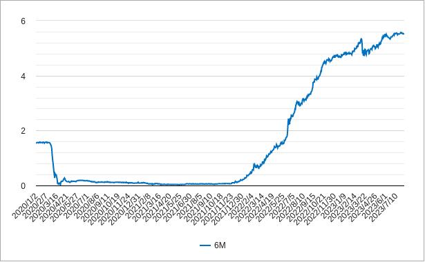 米国6ヶ月物国債利回りのチャート