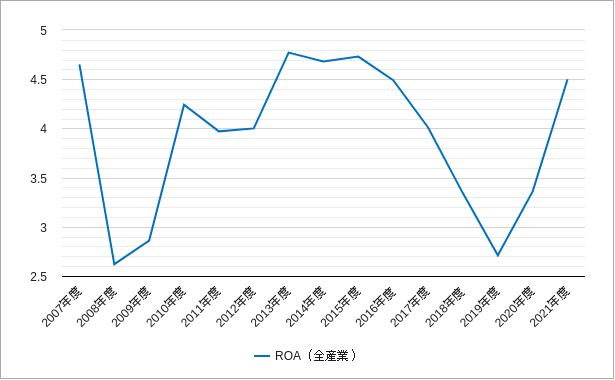 東証二部のroa(総資産利益率)のチャート