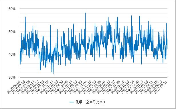 化学の空売り比率チャート