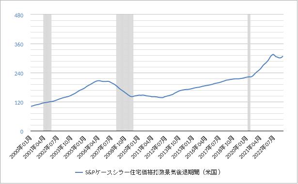 ケースシラー住宅価格指数(主要20都市)チャート