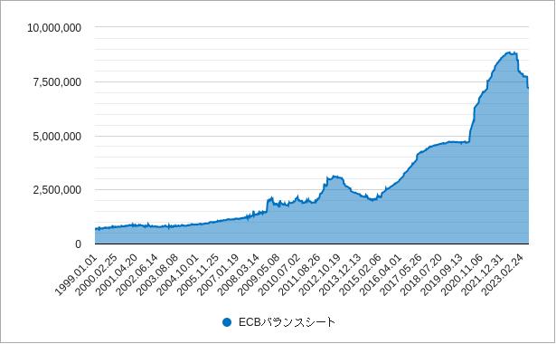 ecbのバランスシート(総資産)チャート
