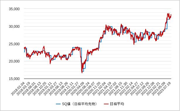 sqと日経平均株価のチャート