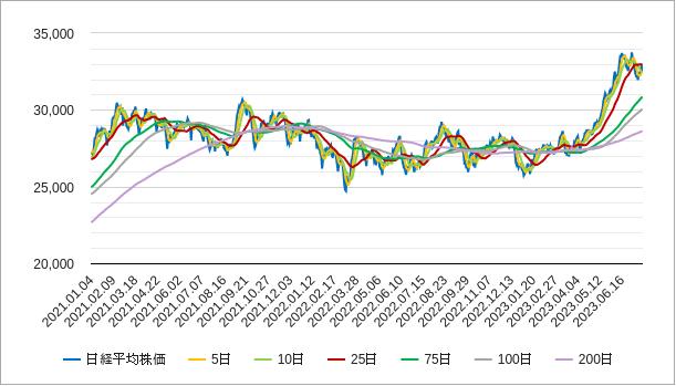 移動平均線(日経平均株価)チャート