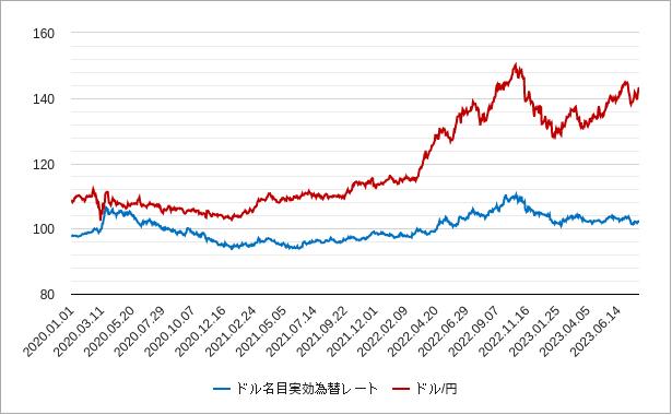 ドル名目実効為替レートチャート