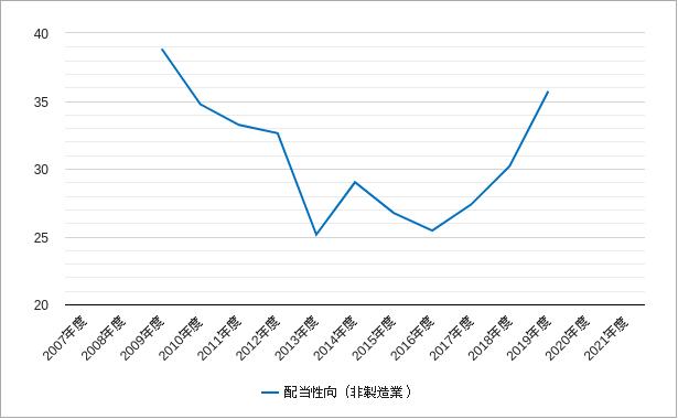 東証二部の非製造業の配当性向
