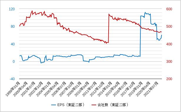 東証二部epsと会社数チャート