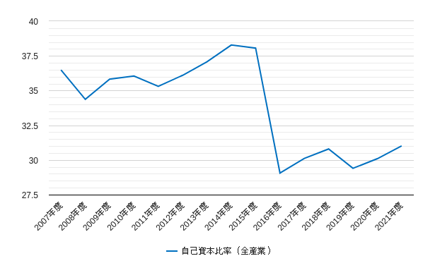 自己資本比率(topix・東証一部)のチャート