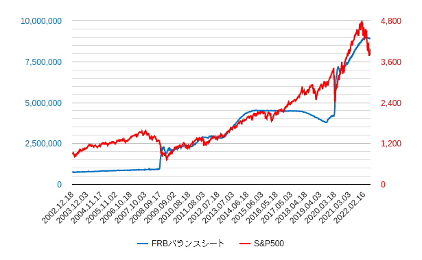 frbバランスシートとsp500比較チャート