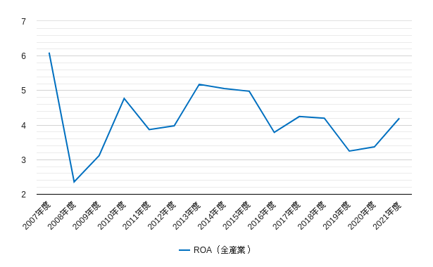 topixのroaのチャート