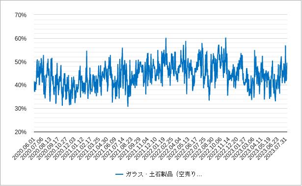 ガラス土石の空売り比率チャート