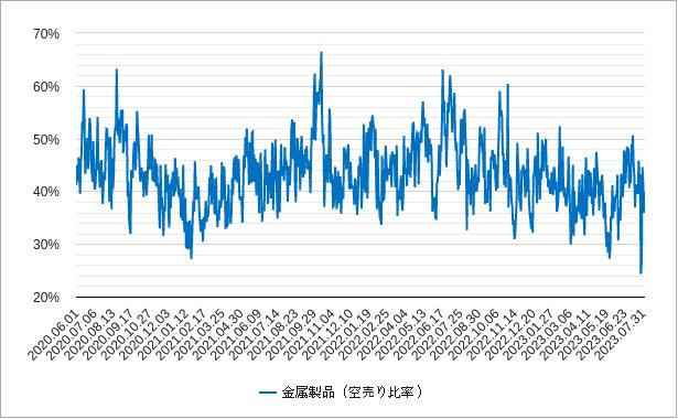 金属の空売り比率チャート