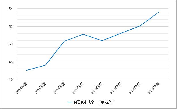 ジャスダックの非製造業の自己資本比率のチャート