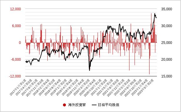海外投資家(投資部門別売買状況)グラフ・チャート