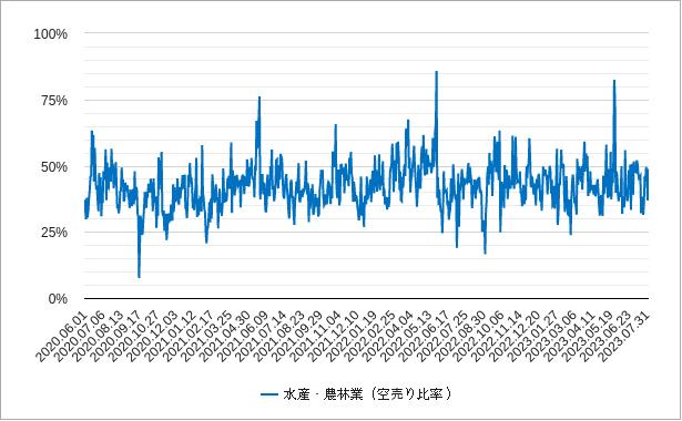 水産農林業の空売り比率チャート