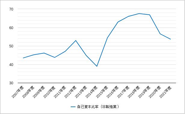 マザーズの非製造業の自己資本比率のチャート