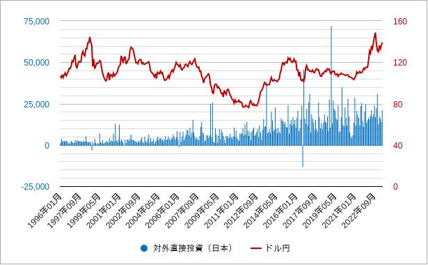 日本の対外直接投資のグラフ・チャート