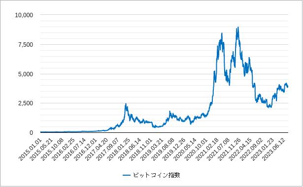 ビットコイン指数チャート