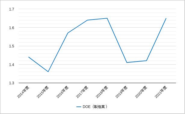 株主資本配当率(ジャスダック)製造業