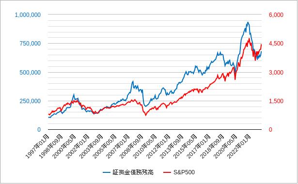 証拠金債務残高とs&p500のチャート