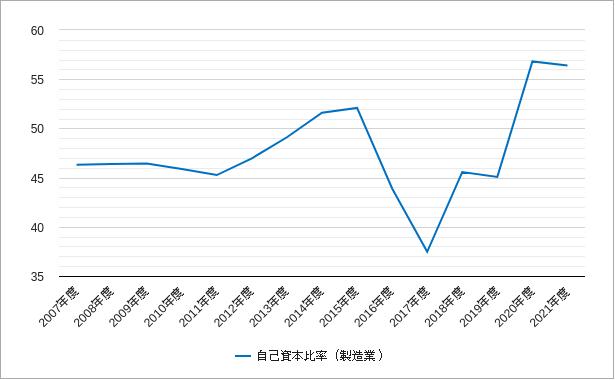 自己資本比率(東証二部の製造業)