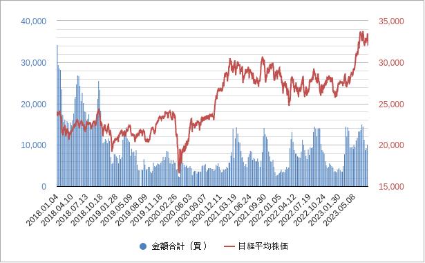 プログラム売買(買いポジション)チャート