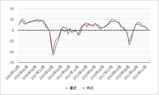 日銀短観業況判断指数diチャート