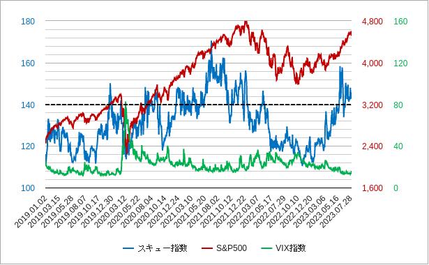 スキュー指数の比較チャート