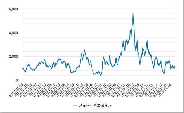 バルチック海運指数のリアルタイムチャート
